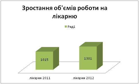 Графік4